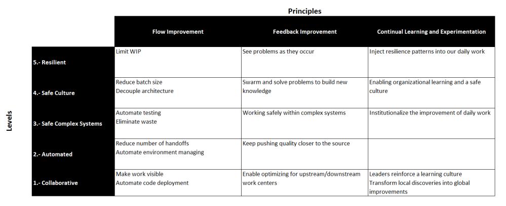 DevOps Adoption Framework